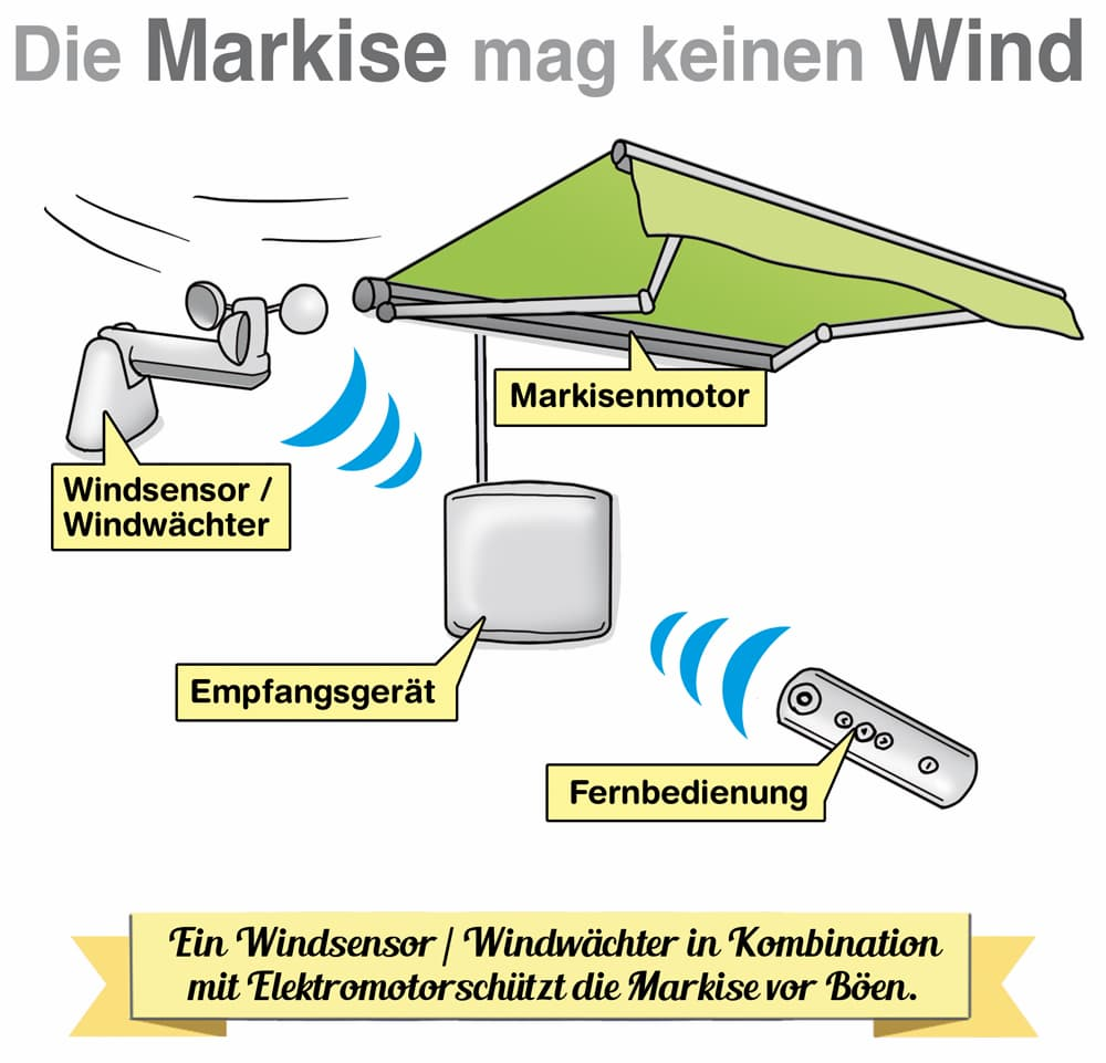 Die Markise sollte mit einem Windsensor ausgerüstet sein