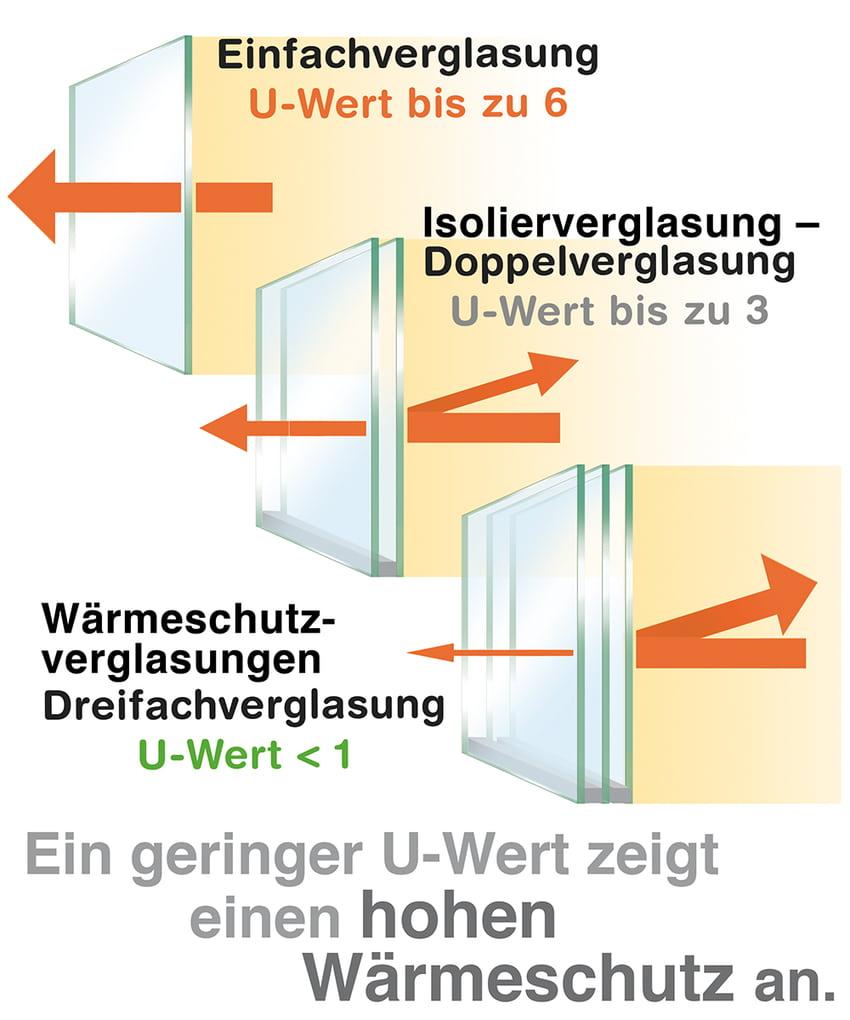Vergleich der U-Wert: Einfach- Doppelt oder Dreifachverglasung