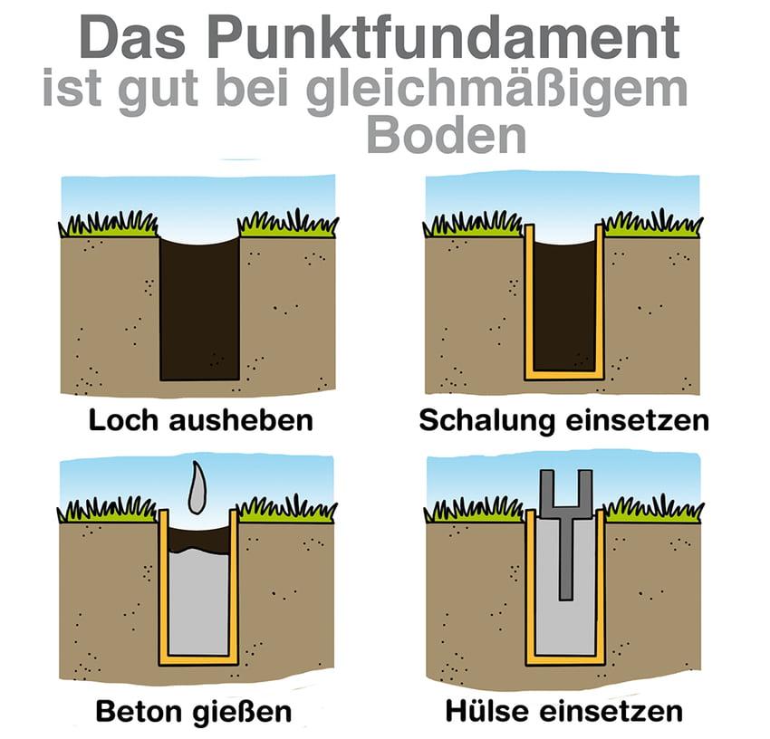 Das Punktfundament: Gut bei gleichmäßigem Boden