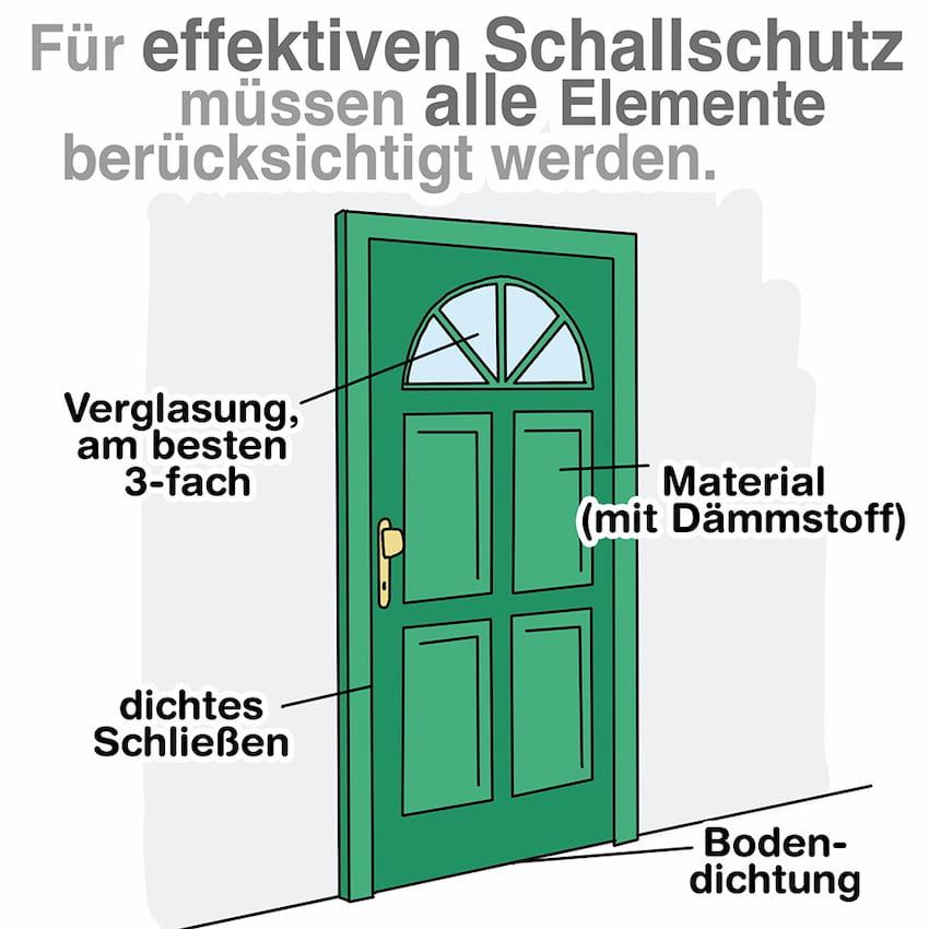 Schallschutz bei Türen: Ein Zusammenspiel verschiedener Komponenten