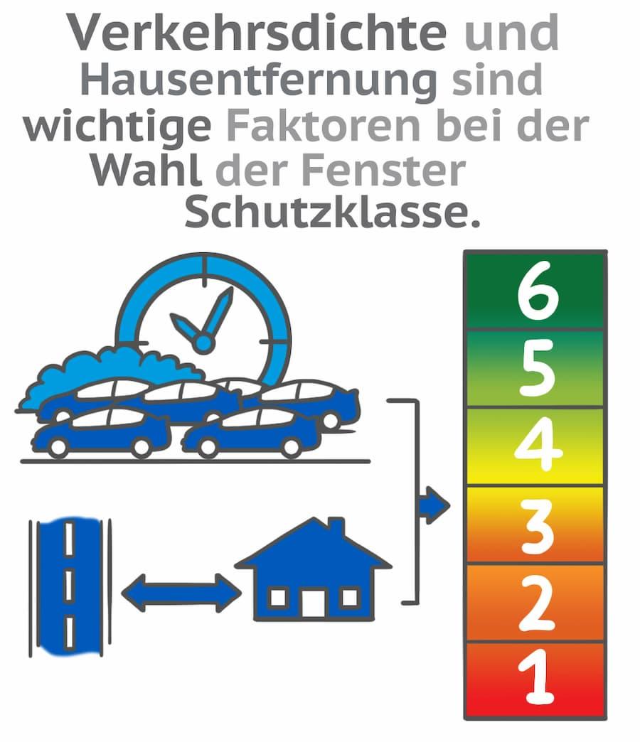 Verkehrsdichte und Hausentfernung sind wichtige Faktoren bei der Wahl der Fenster Schutzklasse