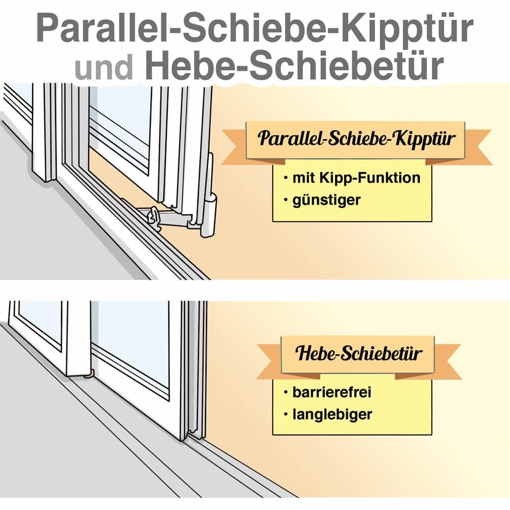 Parallel-Schiebetür und Hebe-Schiebetür