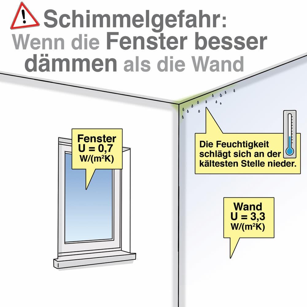 Schimmelgefahr besteht wenn die Fenster besser dämmen als die Wand