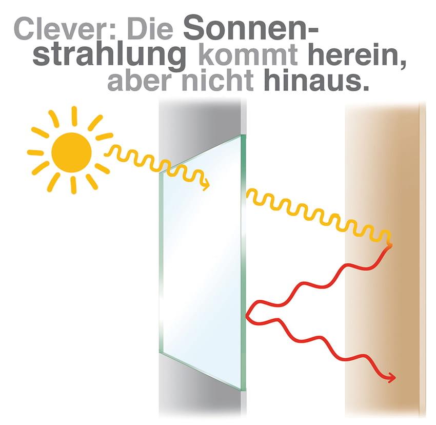 Clever: Die Sonnenstrahlung kommt herein aber nicht hinaus