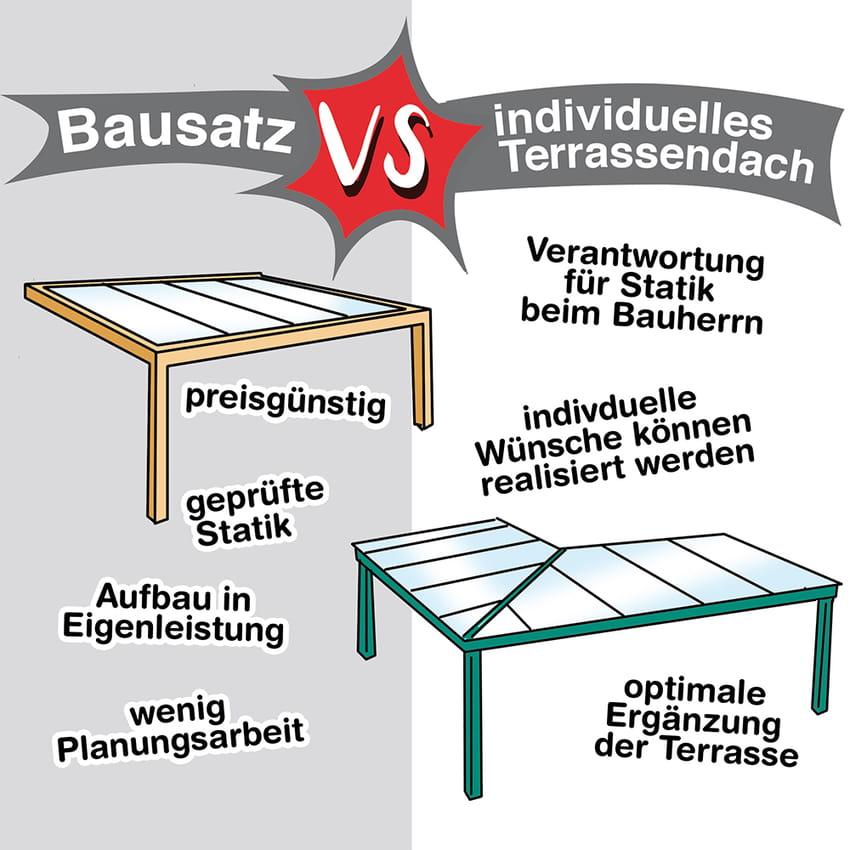 Terrassenüberdachung: Bausatz oder individuelle Plaung?