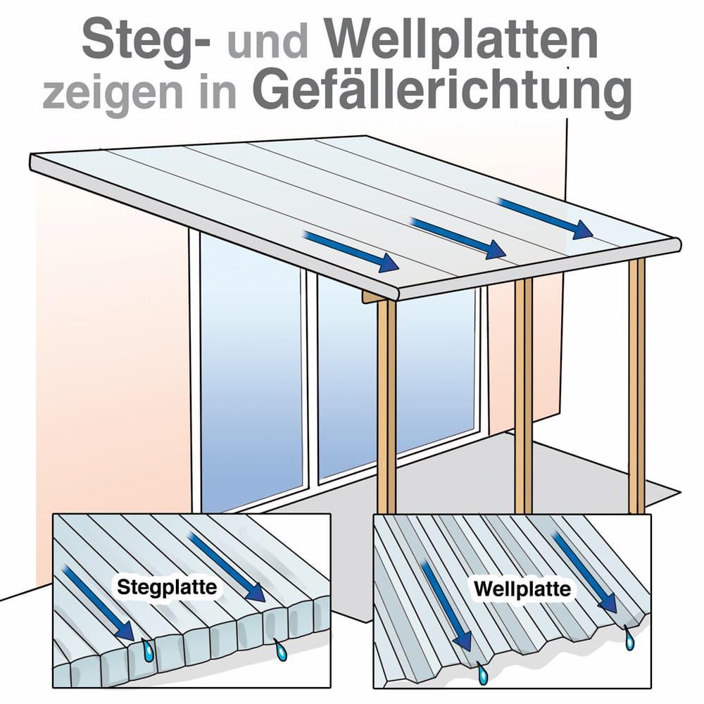 Steg- und Wellplatten zeigen in Gefällerichtung
