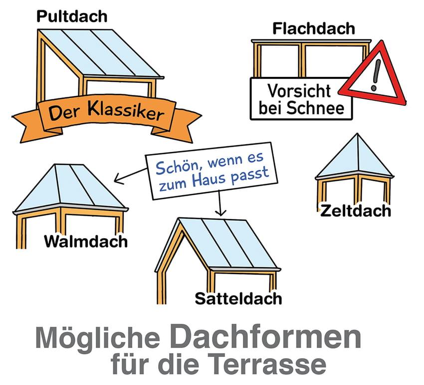 Mögliche Dachformen für die Terrasse