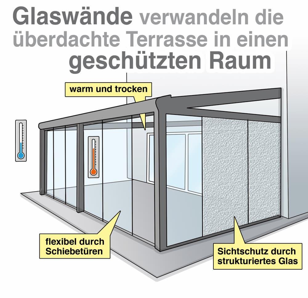 Glaswände verwandeln die überdachte Terrasse in einen geschützten Raum