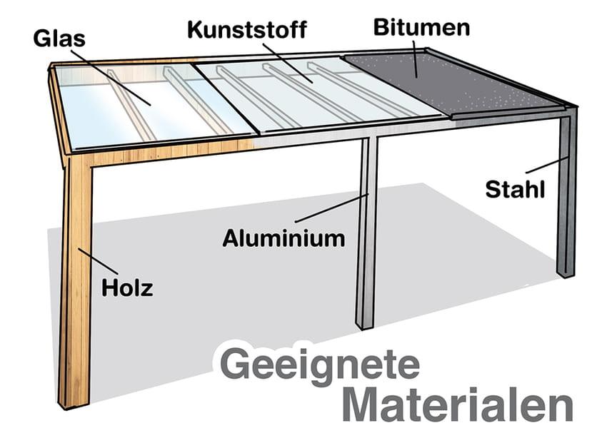 Geeignetes Material für die Terrassenüberdachung