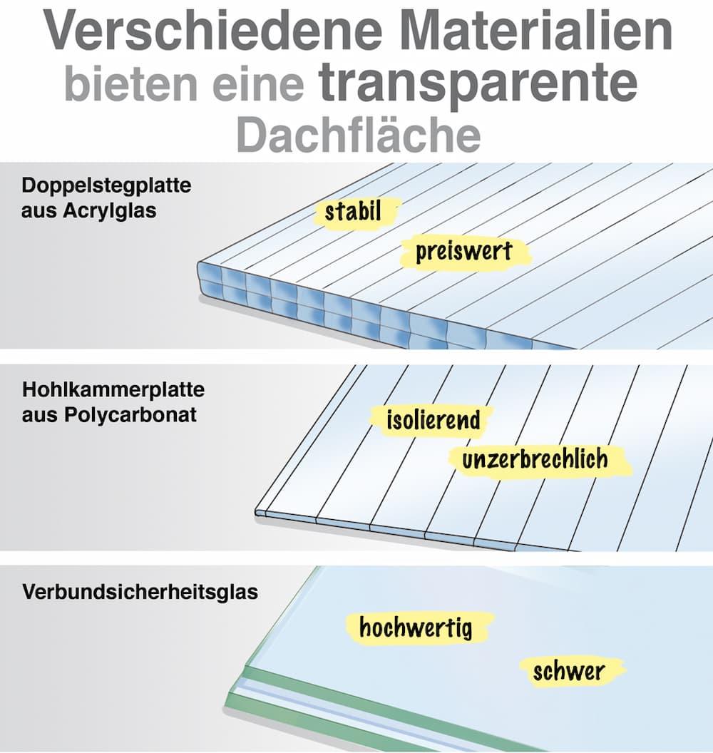 Verschiedene Materialien bieten eine transparente Dachfläche