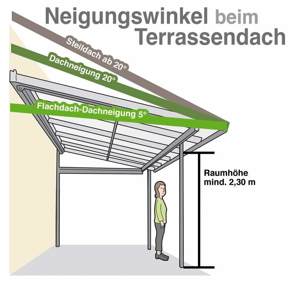 Neigungswinkel beim Terrassendach