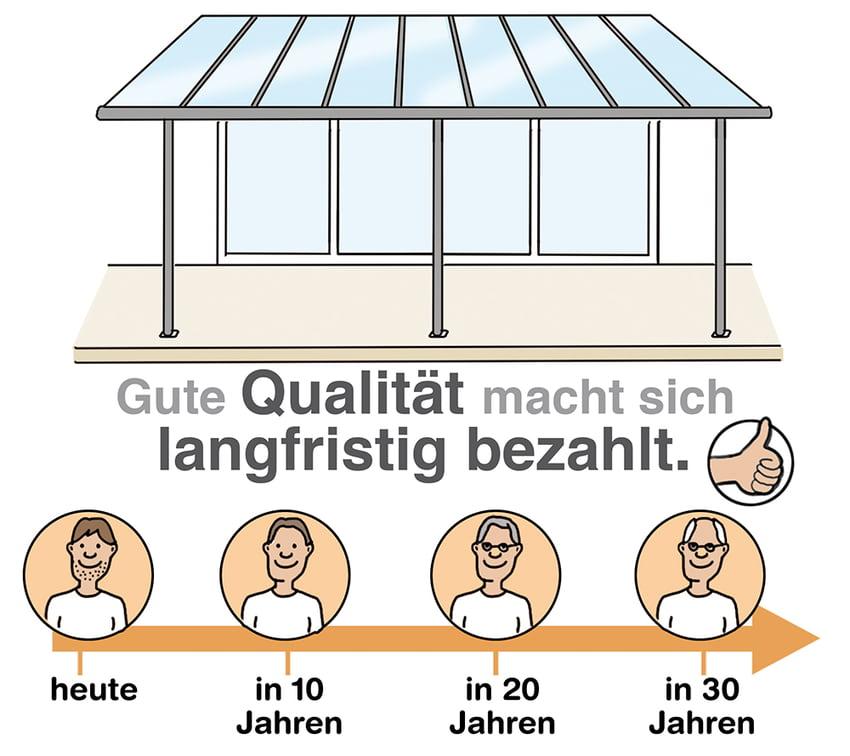 Terrassendach: Qualität macht sich langfristig bezahlt