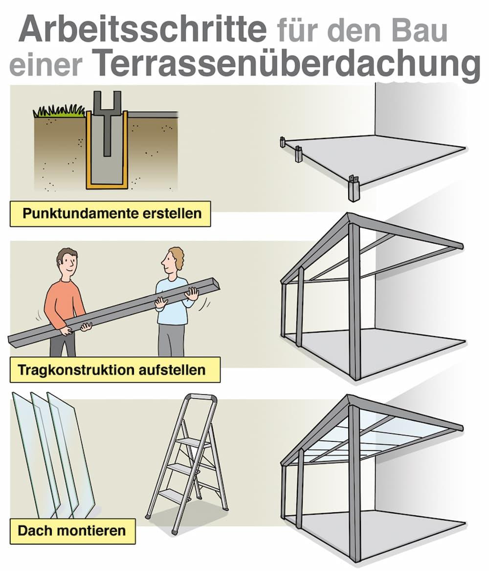 Terrassendach selber bauen: Die Arbeitsschritte