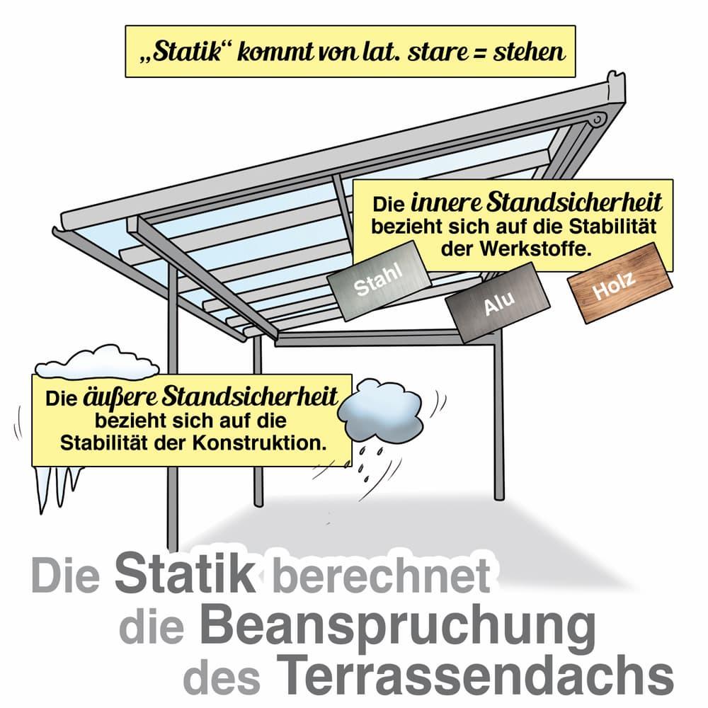 Die Statik berechnet die Beanspruchung des Terrassendach