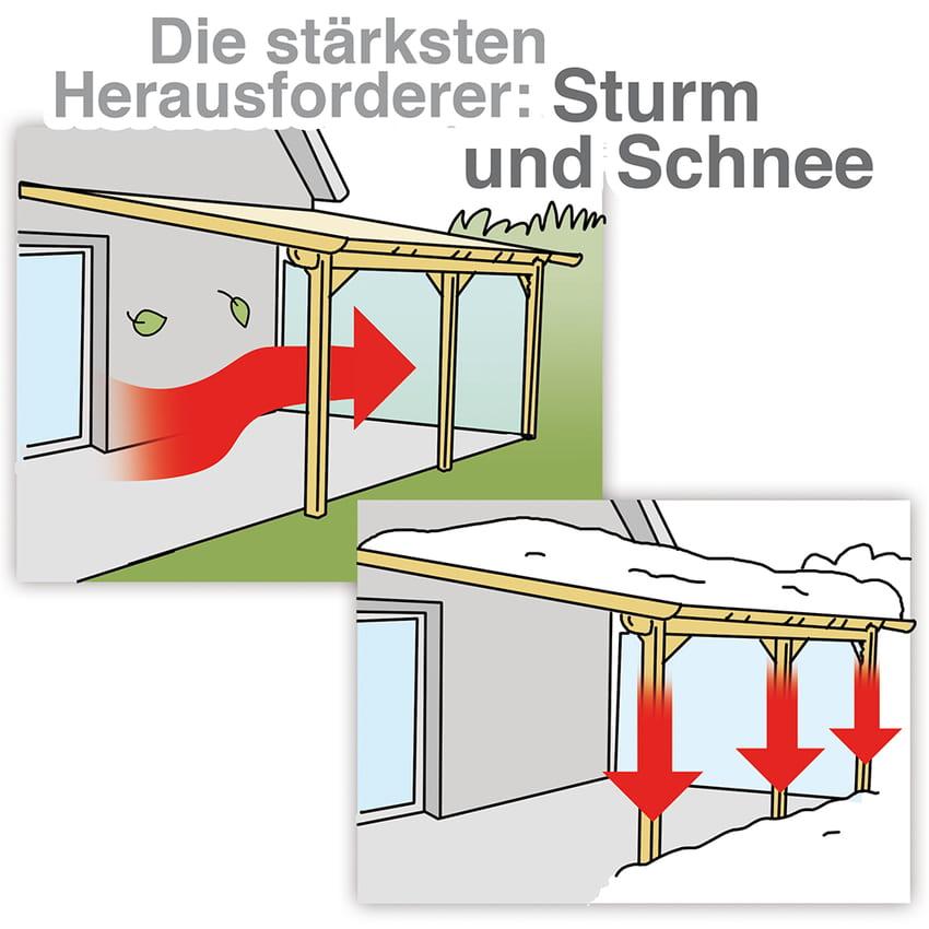 Terrassendach: Schnee und Sturm sind starke Herausforderungen