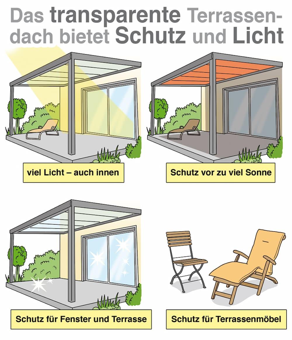 Die transparente Terrassenüberdachung bietet Schutz und Licht