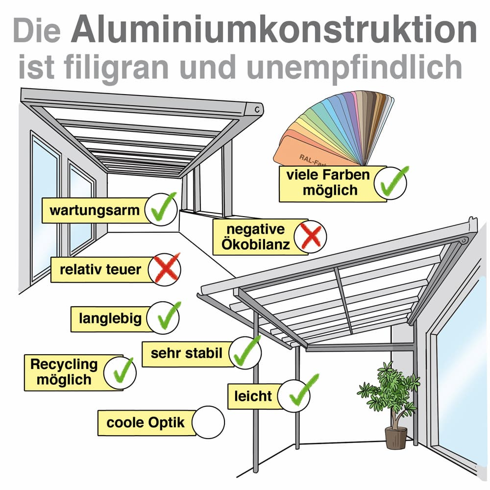 Die Aluminiumkonstruktion ist filigran und unempflindlich