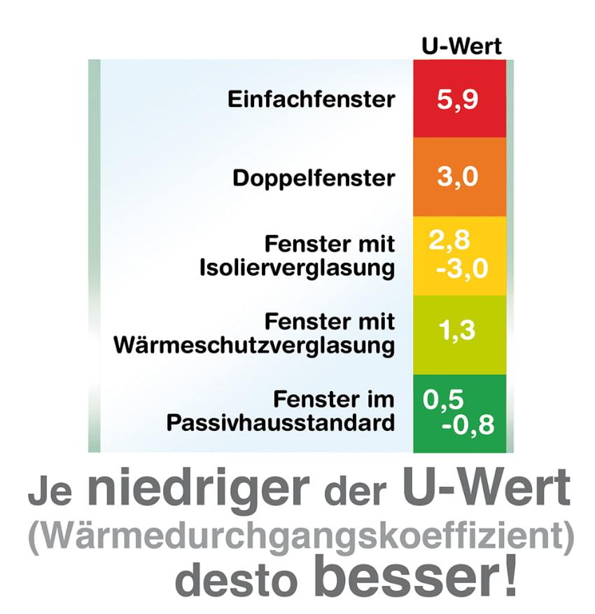 U-Wert ist ein Maß für den Wärmeverlust durch das Fenster