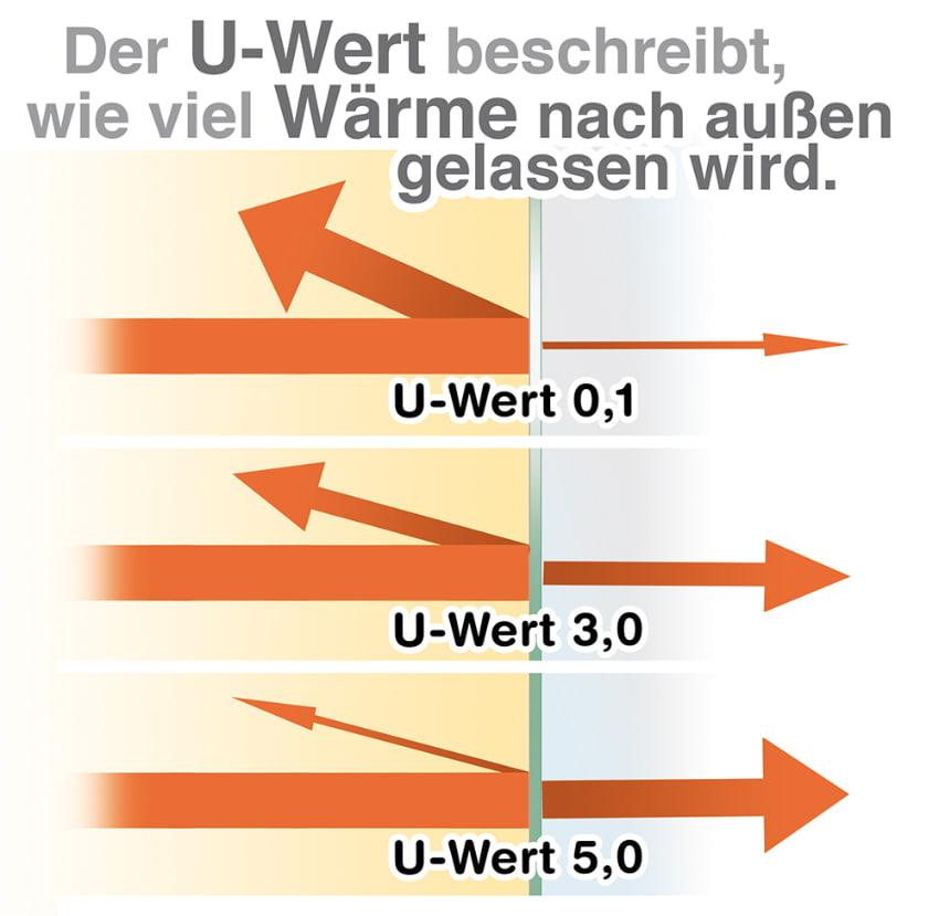 Der U-Wert beschreibt wie viel Wärme nach außen gelassen wird
