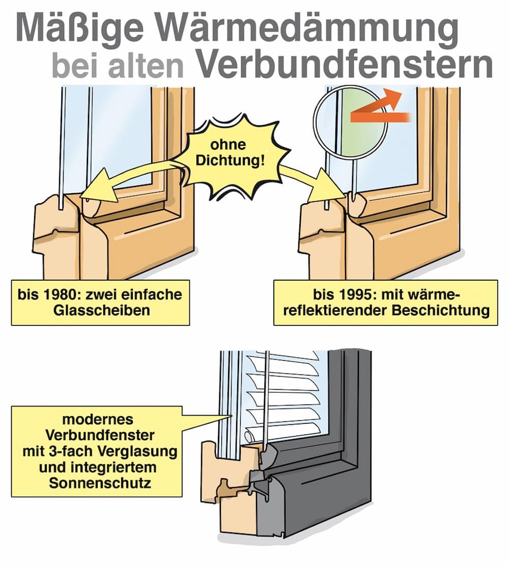 Mäßige Wärmedämmung bei alten Verbundfenstern