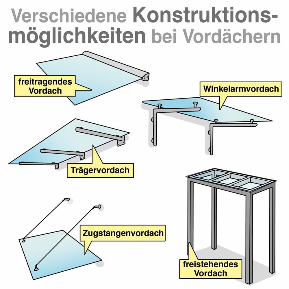 Verschiedene Konstruktionsmöglichkeiten bei Vordächern