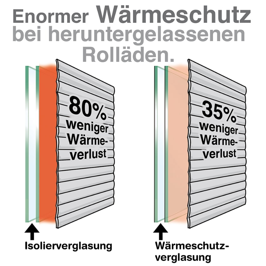 Bevorzugt Rolladen: Wärmeverluste über das Fenster effektiv eindämmen BX05