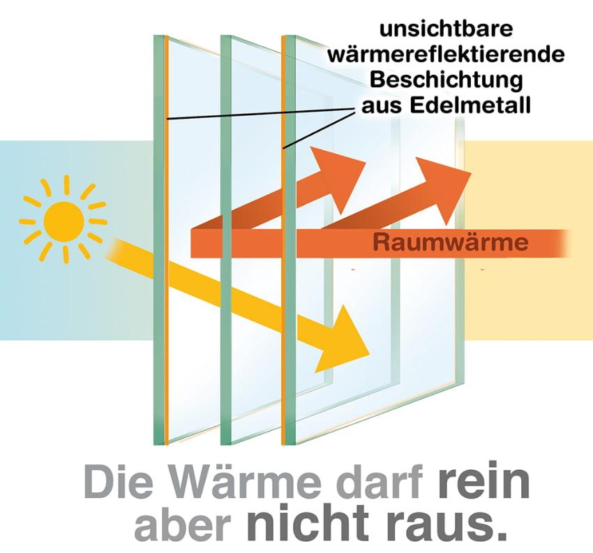 Wärmeschutzverglasung: Die Wärme darf rein aber nicht raus