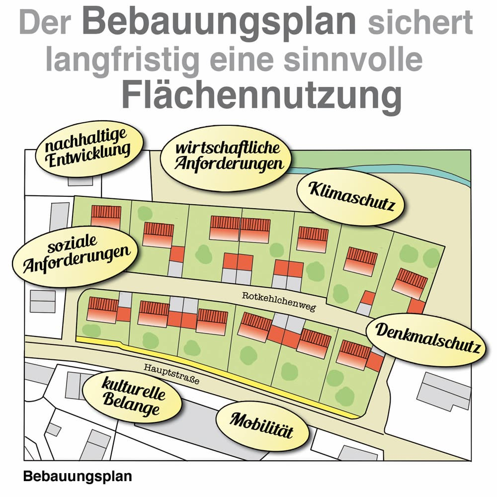 Der Bebbauungsplan soll eine sinnvolle Flächennutzung bringen