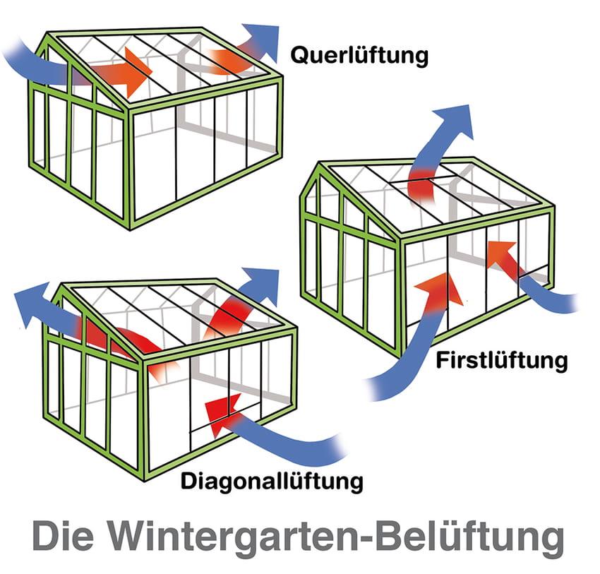 Wintergarten Belüftung: Mehrere Optionen stehen zur Auswahl