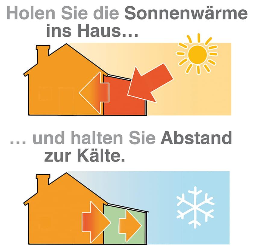 Wintergarten: Holen Sie die Sonne ins Haus