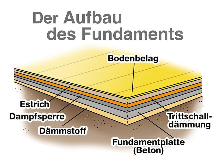 Wintergarten Fundament: Der Aufbau ist entscheidend