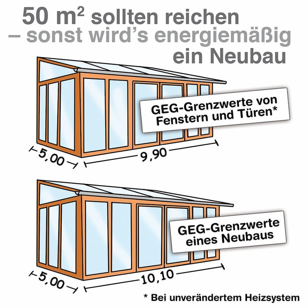 Wintergarten: Die Größe spielt bei dem GEG eine wichtige Rolle