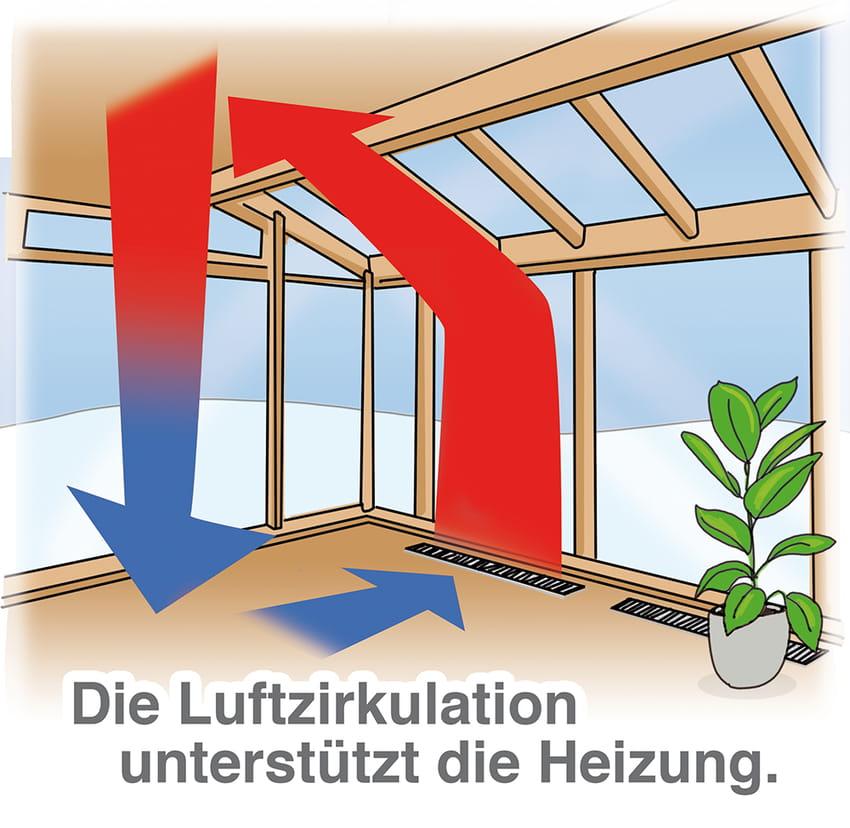 Die Luftzirkulation unterstützt die Heizung