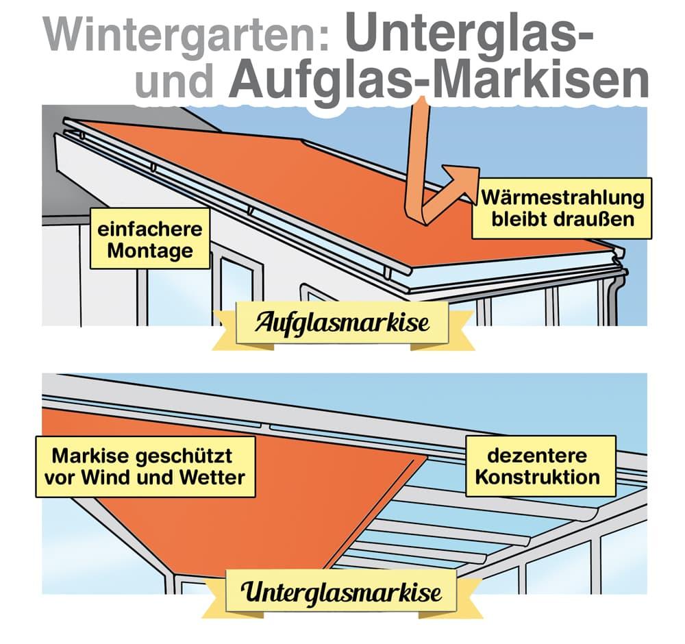 Wintergarten-Markisen: Unterglas- und Aufglasmarkisen