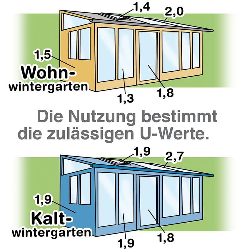 Wintergarten: Die Nutzung bestimmt den zulässigen U-Wert