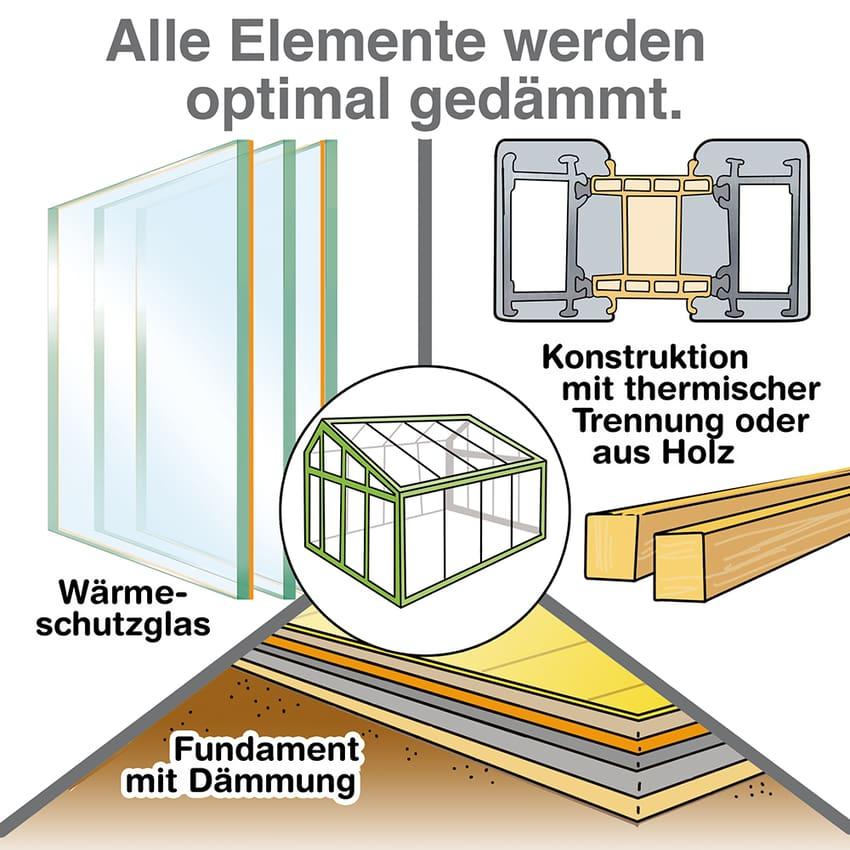 Wintergarten: Alle Elemete werden optimal gedämmt