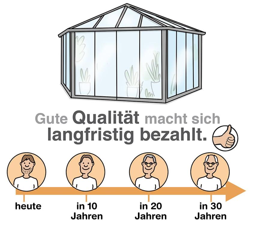 Wintergarten: Auf die Qualität achten