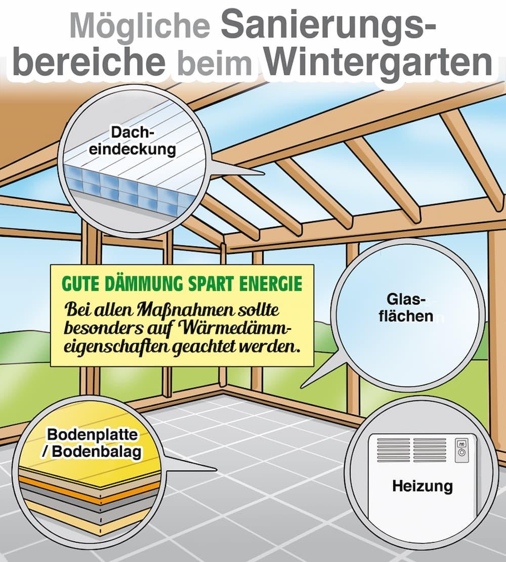 Mögliche Sanierungsbereiche beim Wintergarten