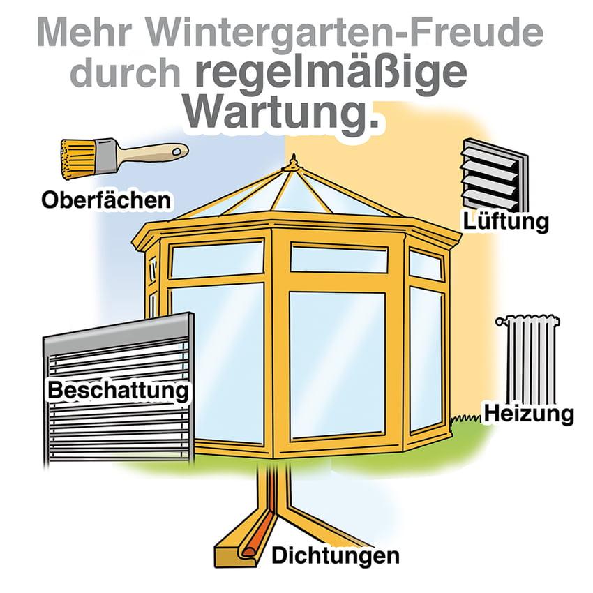 Wintergarten: Die regelmäßige Wartung ist wichtig
