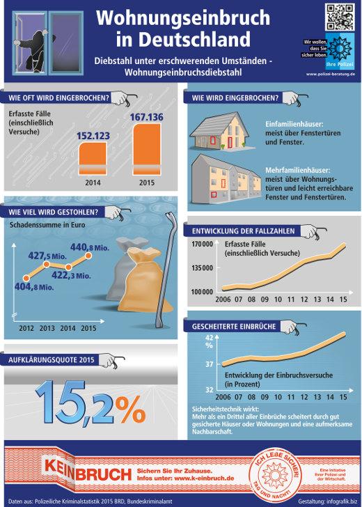 Infografik Wohnungseinbruch Deutschland © Polizeiliche Kriminalprävention