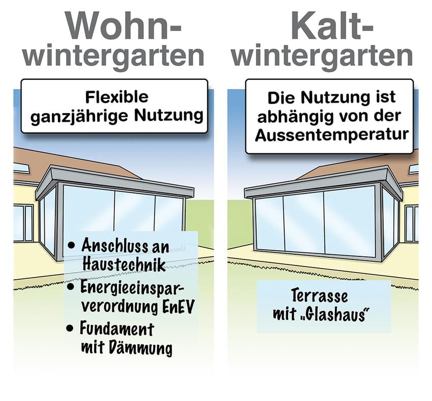 Vergleich: Wohnwintergarten und Kaltwintergarten-