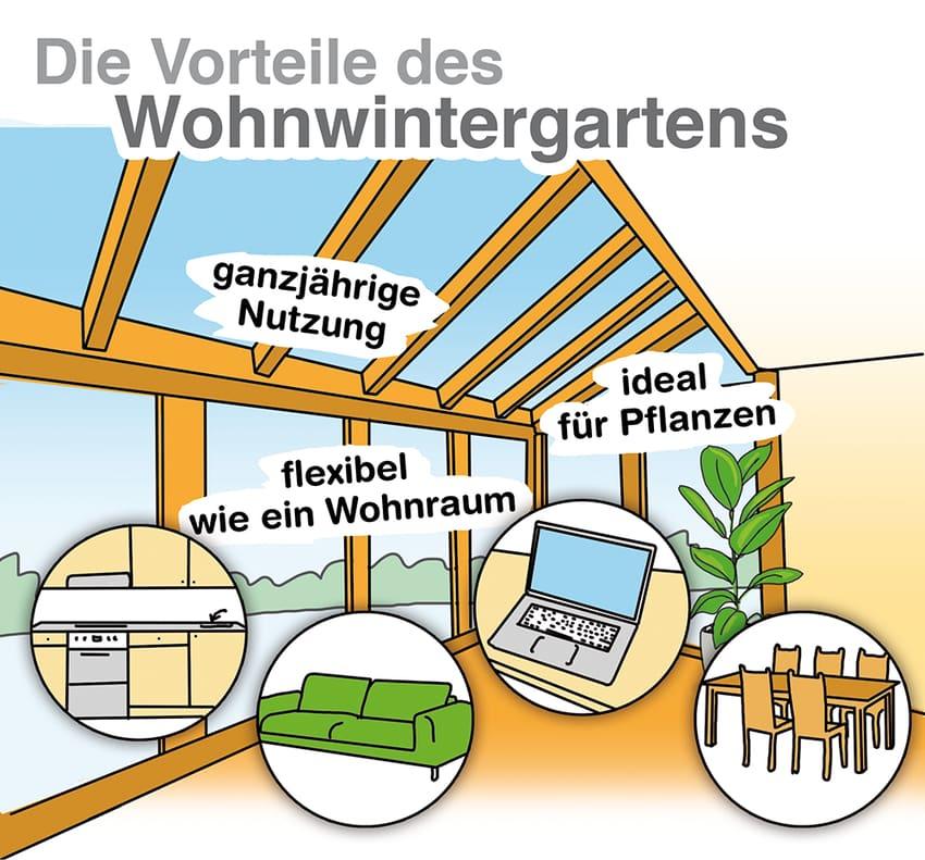 Vorteile eines Wohnwintergartens